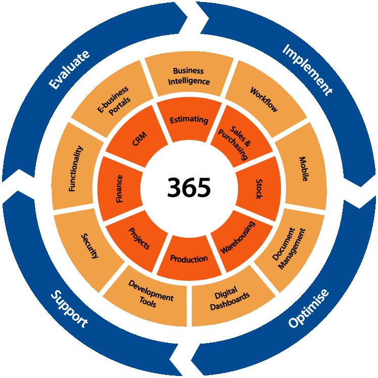 Integrys 365 diagram