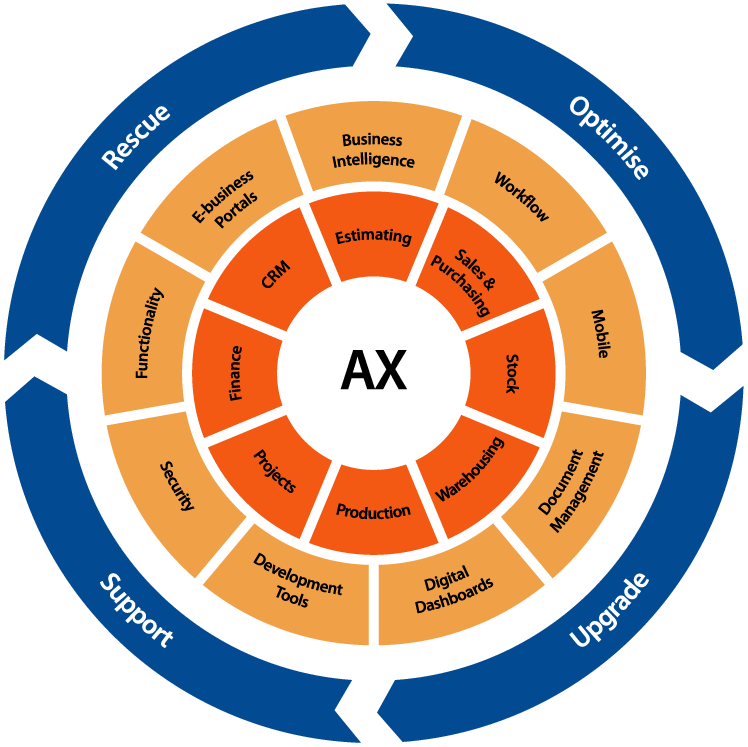 Integrys AX diagram